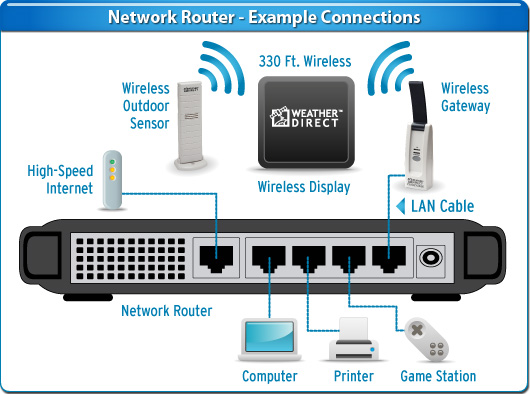 info about networking: router